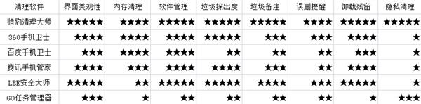 六款主流手机清理软件72