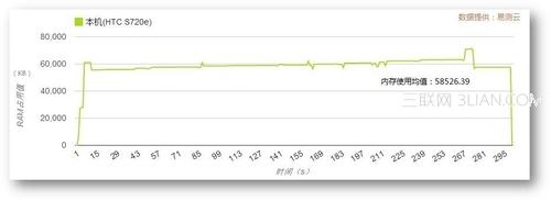 搜狐视频V3.2安卓版评测5