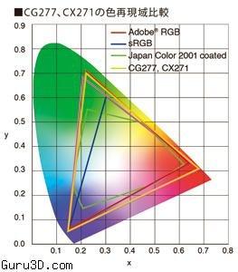 Ezio推出專業圖形顯示器CG2772
