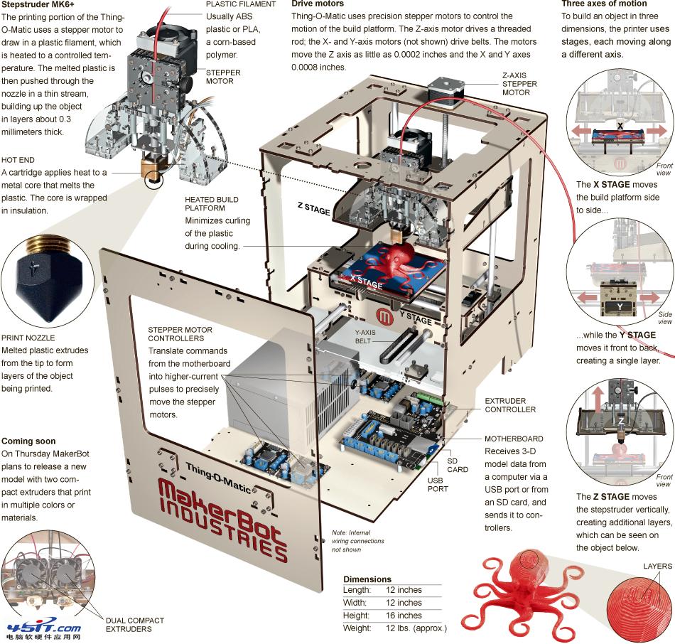 【3D打印技巧道理是甚么?】 3d打印技巧的基来源基本理