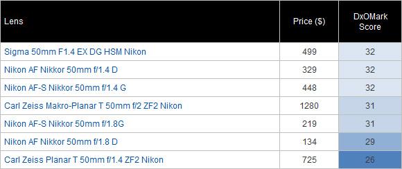 哪支镜头才配得上你的尼康D8004