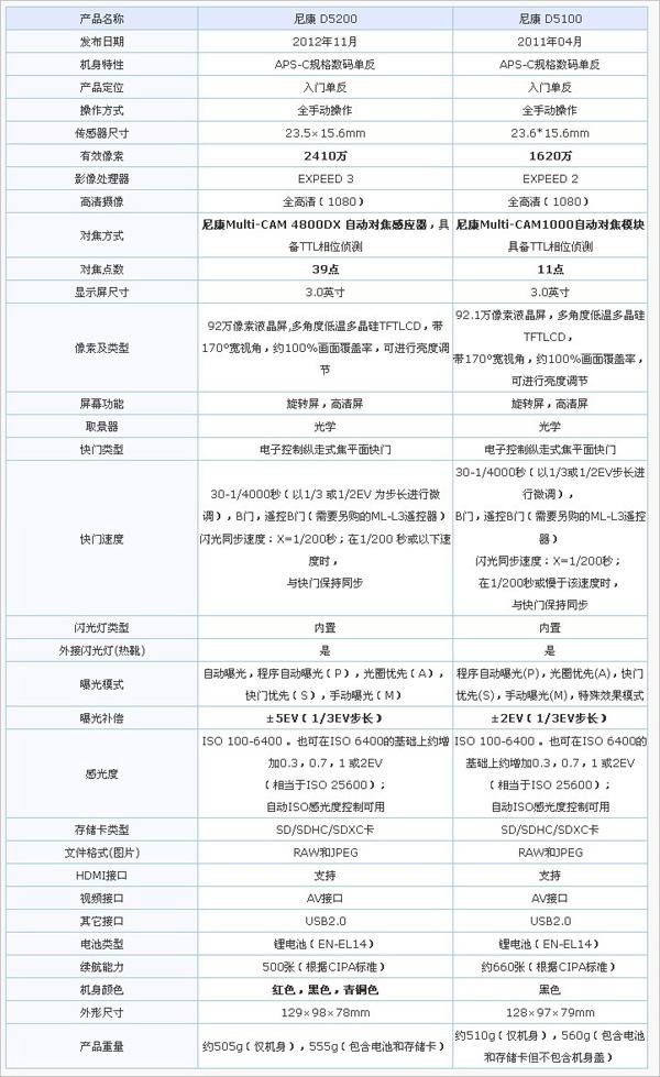 夜景魅力 尼康D5200高感光度原片解析4