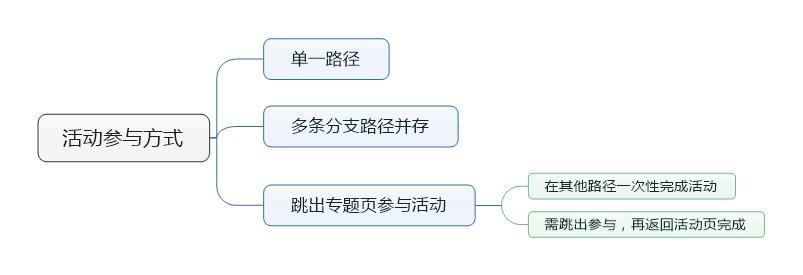 有哪些方法可以吸引用户主动参与活动?3