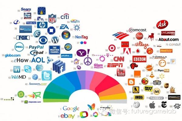 五张图告诉你,为什么大公司都喜欢选择蓝色作为主色2