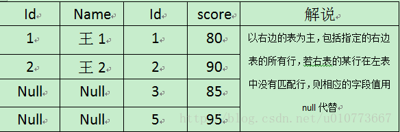 SQL表连接4