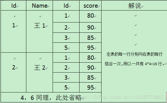 SQL表连接7