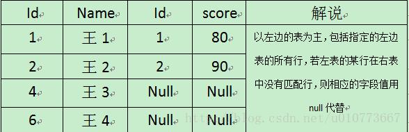 SQL表连接3