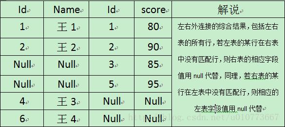 SQL表连接5