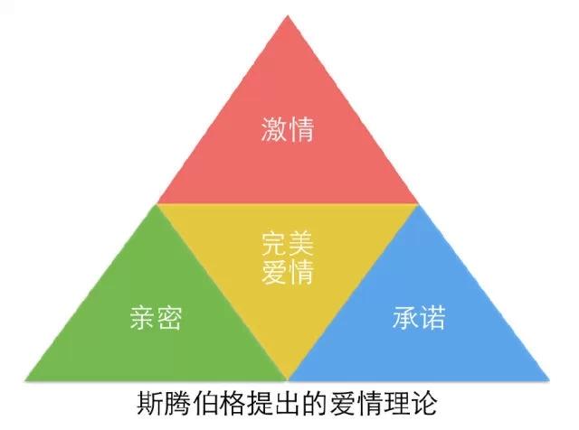 3个方面帮你全面了解娱乐化设计6