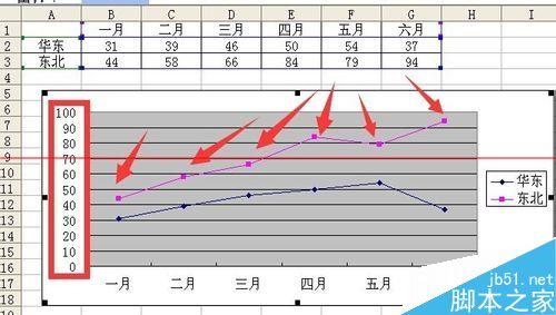 Excel折线图怎么设置坐标轴起点不为0?2