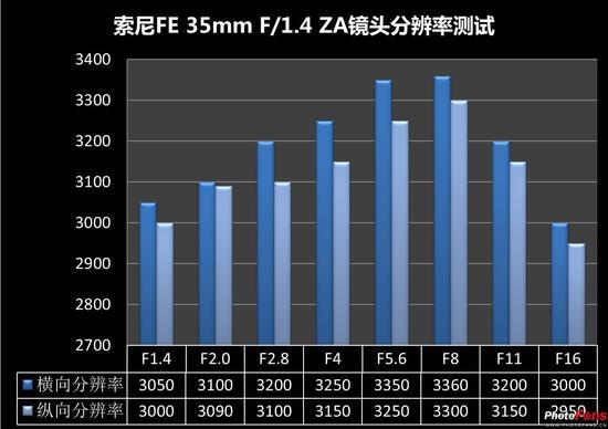 索尼FE35mmF1.4ZA评测19