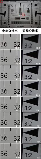 索尼FE28mm F2镜头评测9