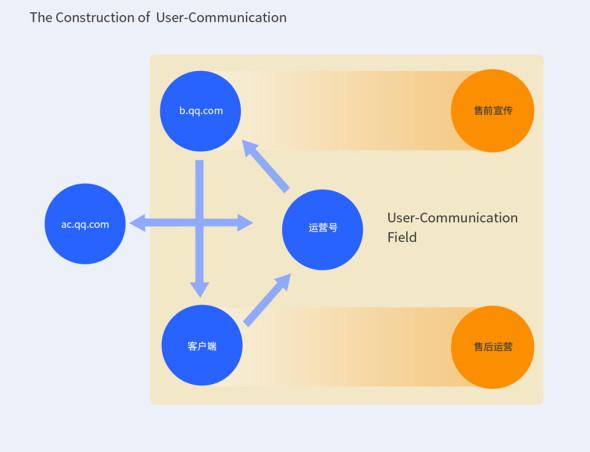 腾讯设计产品化的微型实践经验13