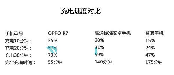 OPPO R7怎么快速充电?3