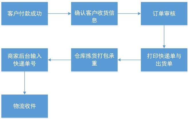 淘宝客服工作流程图