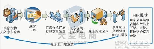 京东入驻的4种模式介绍1