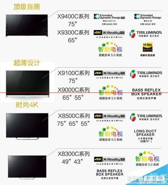 索尼发布4K电视新品 最薄4.9mm最小43寸5